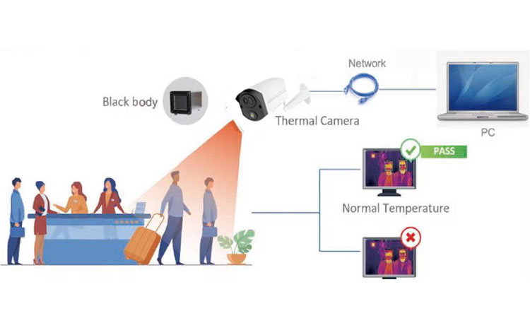 face and temerature detection camera